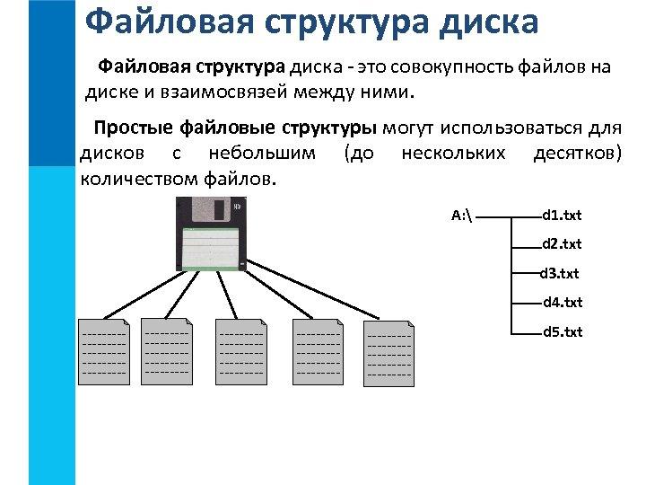 Файловая структура диска - это совокупность файлов на диске и взаимосвязей между ними. Простые