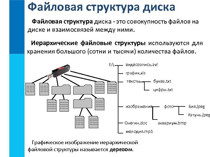 Файловая структура диска - это совокупность файлов на диске и взаимосвязей между ними. Иерархические