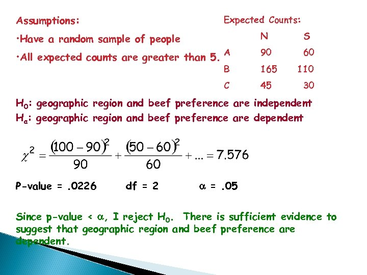 Assumptions: Expected Counts: • Have a random sample of people N S • All