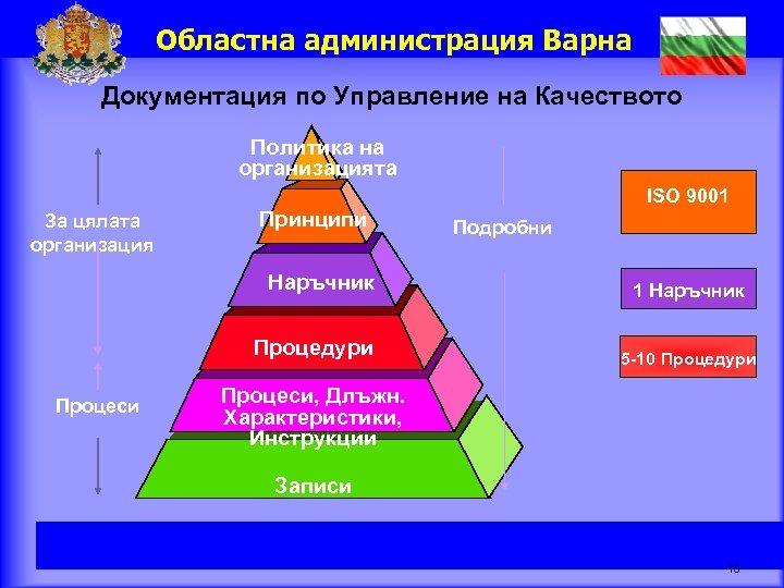 Областна администрация Варна Документация по Управление на Качеството Политика на организацията За цялата организация