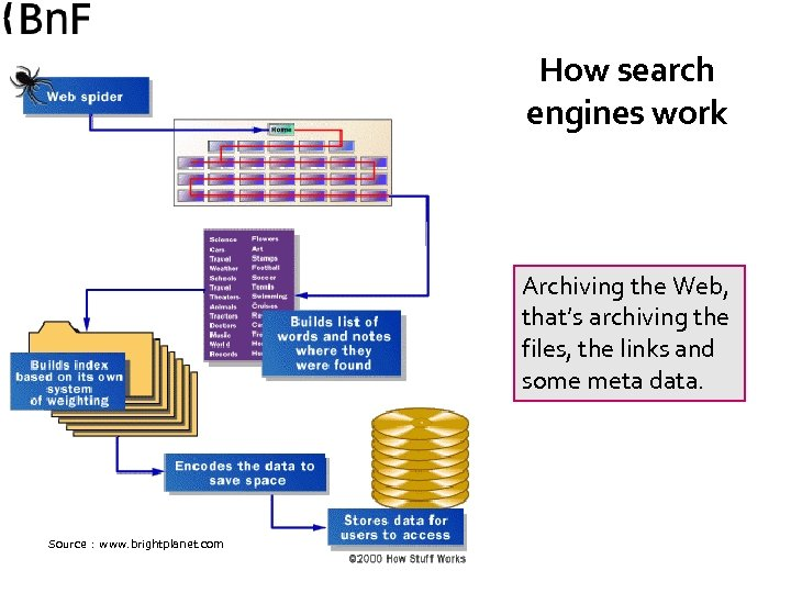 How search engines work Archiving the Web, that's archiving the files, the links and