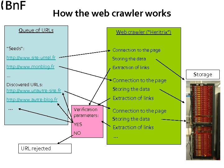 "How the web crawler works Queue of URLs Web crawler (""Heritrix"") ""Seeds"": Connection to"