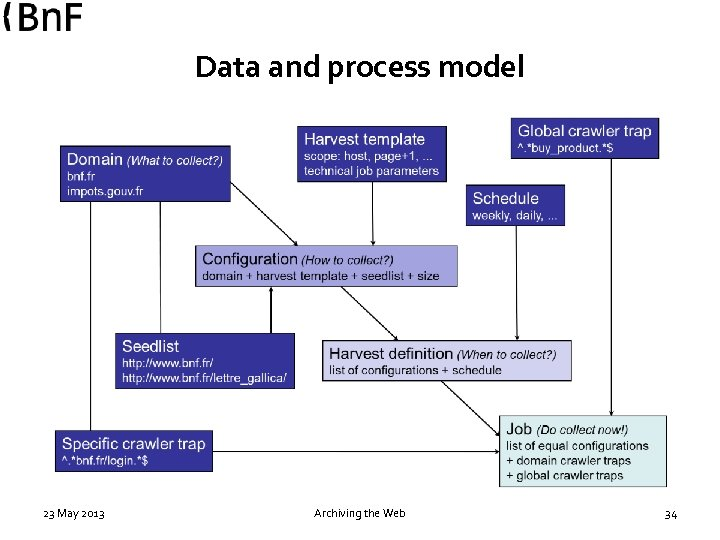 Data and process model 23 May 2013 Archiving the Web 34
