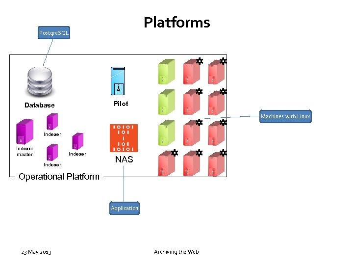 Platforms Postgre. SQL Pilot Database Machines with Linux Indexer master Indexer NAS Operational Platform