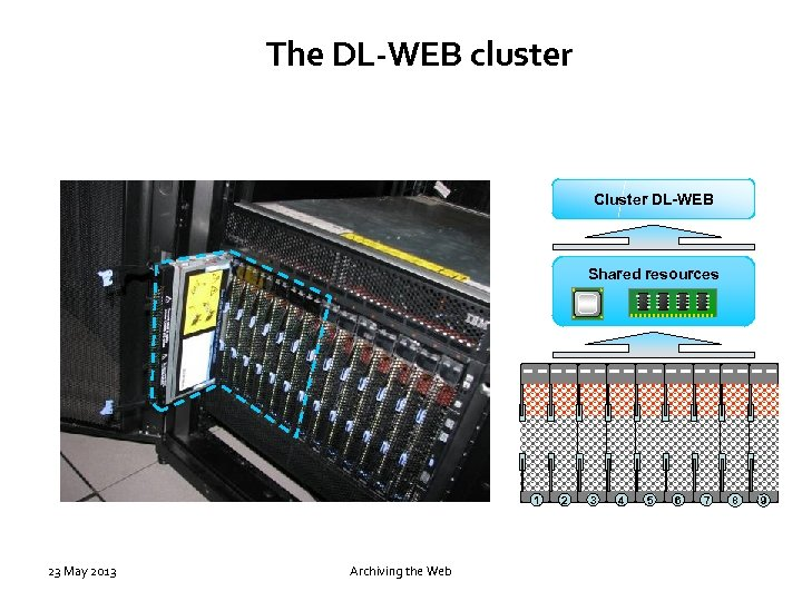 The DL-WEB cluster Cluster DL-WEB Shared resources 1 23 May 2013 Archiving the Web