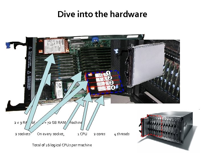 Dive into the hardware 1 2 3 4 2 x 9 RAM of 4
