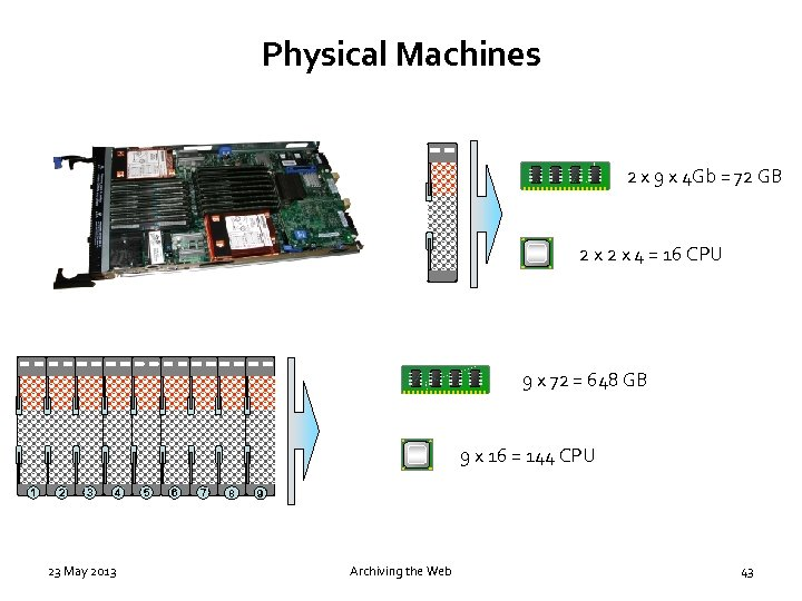 Physical Machines 2 x 9 x 4 Gb = 72 GB 2 x 4