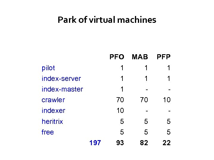 Park of virtual machines PFO MAB PFP pilot 1 1 1 index-server 1 1