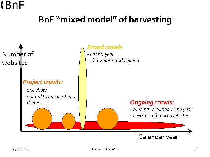 "Bn. F ""mixed model"" of harvesting Number of websites Broad crawls - once a"