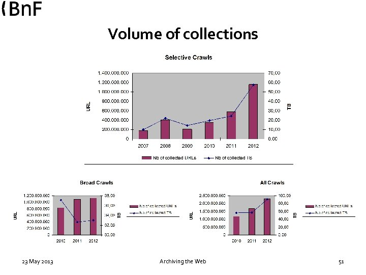Volume of collections 23 May 2013 Archiving the Web 51