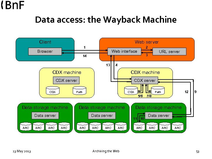 Data access: the Wayback Machine Client Web server 1 Browser 2 Web interface 14