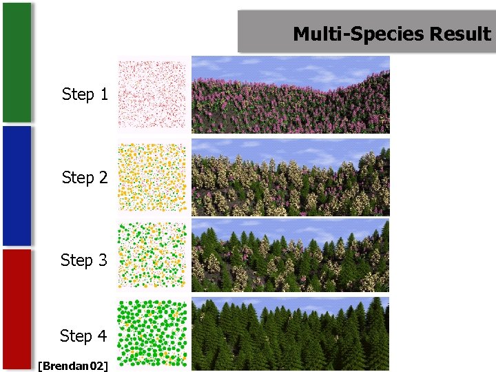Multi-Species Result Step 1 Step 2 Step 3 Step 4 [Brendan 02]