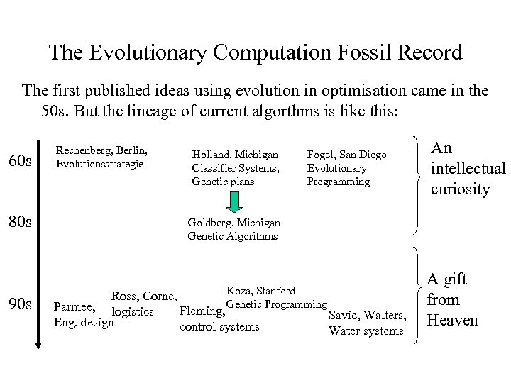 The Evolutionary Computation Fossil Record The first published ideas using evolution in optimisation came