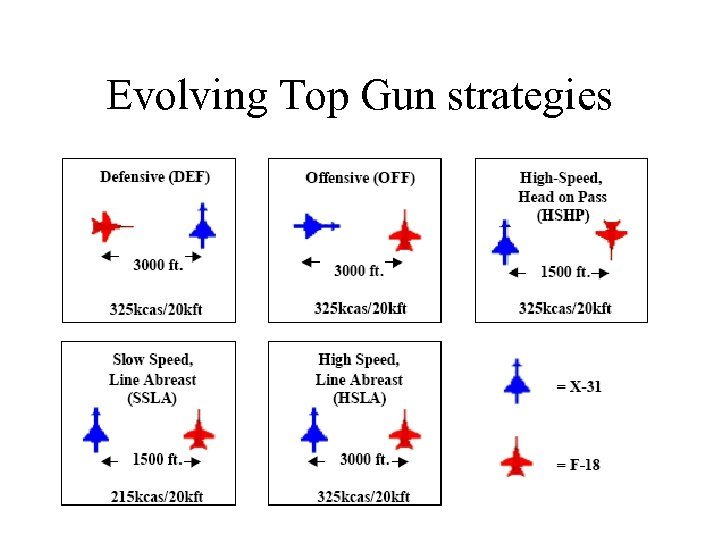 Evolving Top Gun strategies