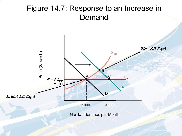 Price ($/bench) Figure 14. 7: Response to an Increase in Demand New SR Equl