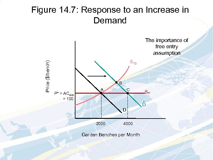 Figure 14. 7: Response to an Increase in Demand Price ($/bench) The importance of