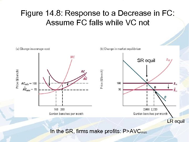 Figure 14. 8: Response to a Decrease in FC: Assume FC falls while VC