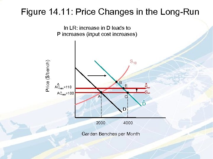 Figure 14. 11: Price Changes in the Long-Run Price ($/bench) In LR: increase in