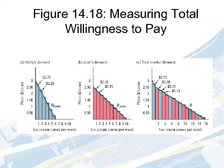 Figure 14. 18: Measuring Total Willingness to Pay