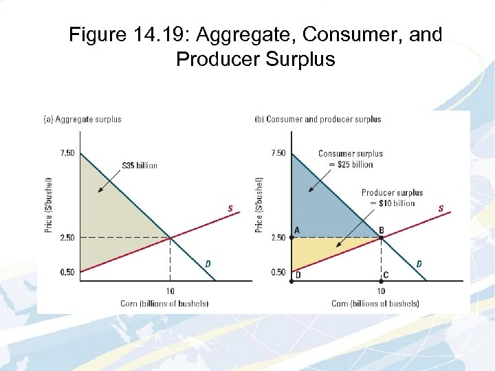 Figure 14. 19: Aggregate, Consumer, and Producer Surplus