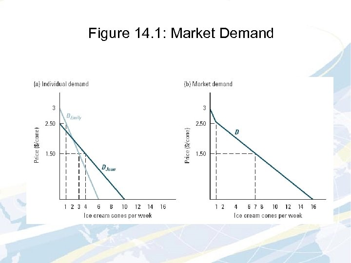 Figure 14. 1: Market Demand