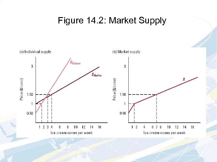 Figure 14. 2: Market Supply