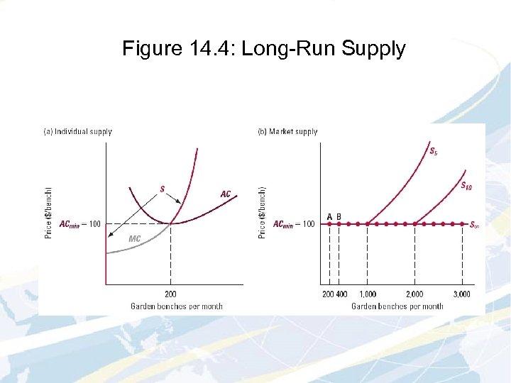 Figure 14. 4: Long-Run Supply