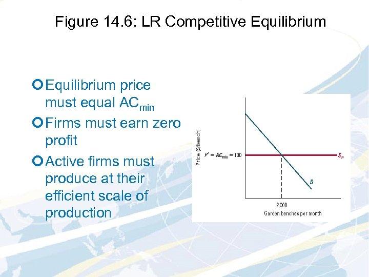 Figure 14. 6: LR Competitive Equilibrium ¢ Equilibrium price must equal ACmin ¢ Firms