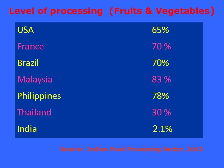 Level of processing (Fruits & Vegetables) USA 65% France 70 % Brazil 70% Malaysia