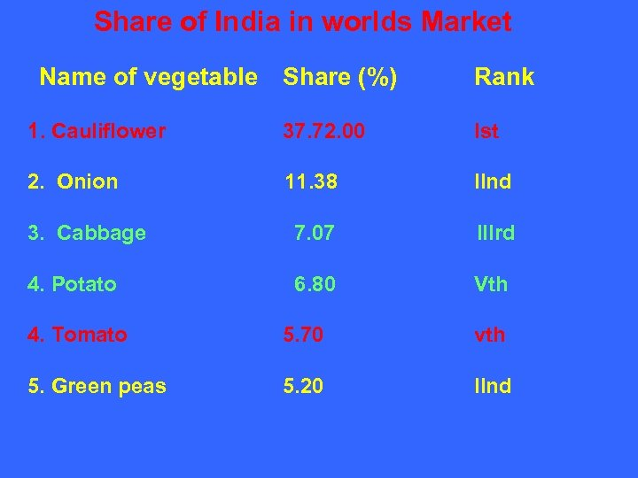 Share of India in worlds Market Name of vegetable Share (%) Rank 1. Cauliflower