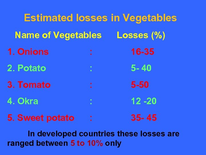 Estimated losses in Vegetables Name of Vegetables Losses (%) 1. Onions : 16 -35