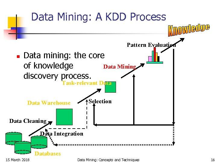 Data Mining: A KDD Process Pattern Evaluation n Data mining: the core Data Mining