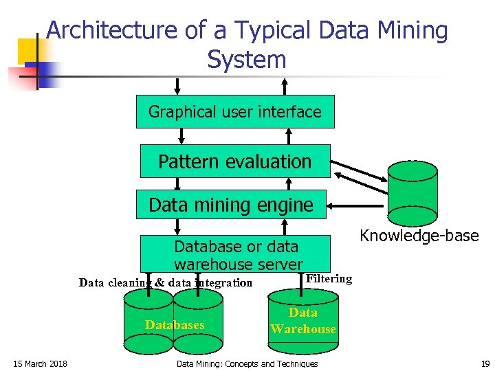 Architecture of a Typical Data Mining System Graphical user interface Pattern evaluation Data mining