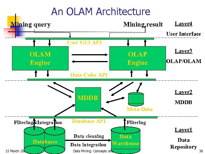 An OLAM Architecture Mining query Mining result Layer 4 User Interface User GUI API