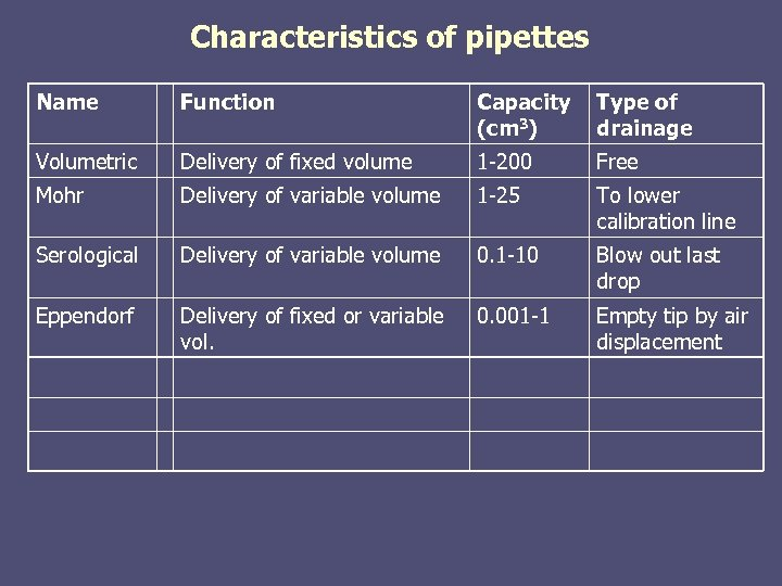 Characteristics of pipettes Name Function Capacity (cm 3) Type of drainage Volumetric Delivery of