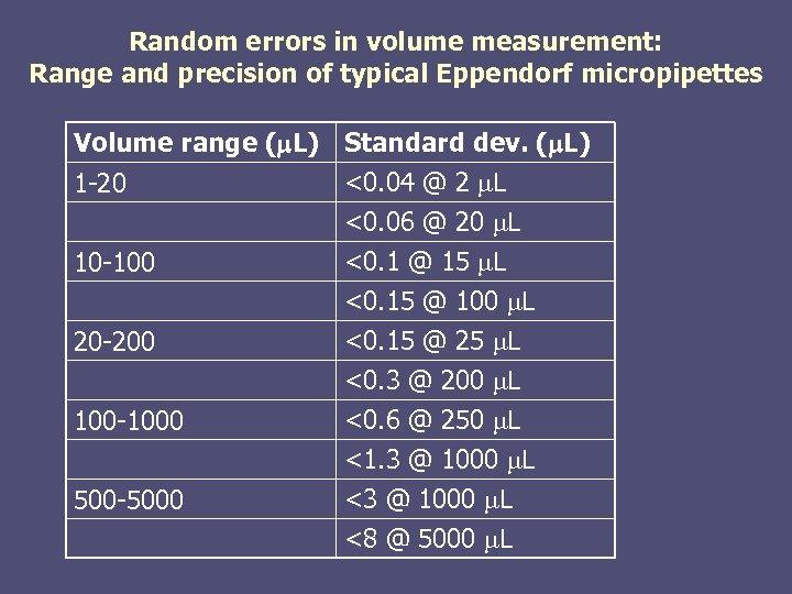Random errors in volume measurement: Range and precision of typical Eppendorf micropipettes Volume range