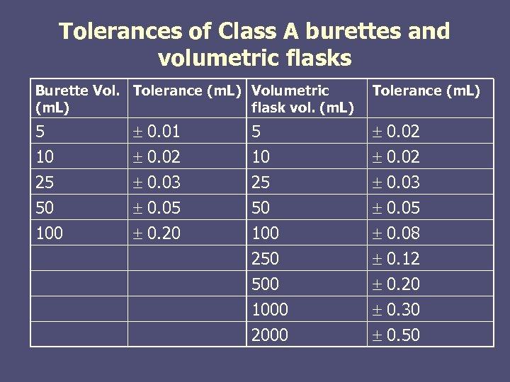 Tolerances of Class A burettes and volumetric flasks Burette Vol. Tolerance (m. L) Volumetric