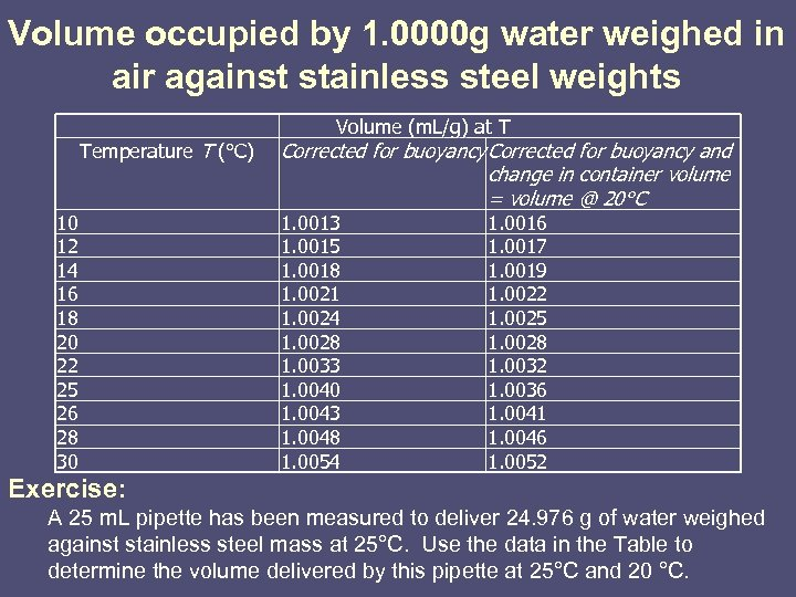 Volume occupied by 1. 0000 g water weighed in air against stainless steel weights