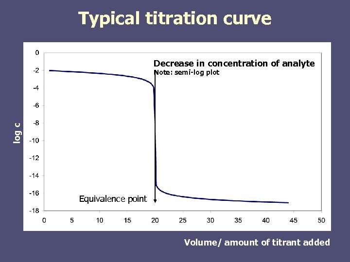 Typical titration curve Decrease in concentration of analyte log c Note: semi-log plot Equivalence