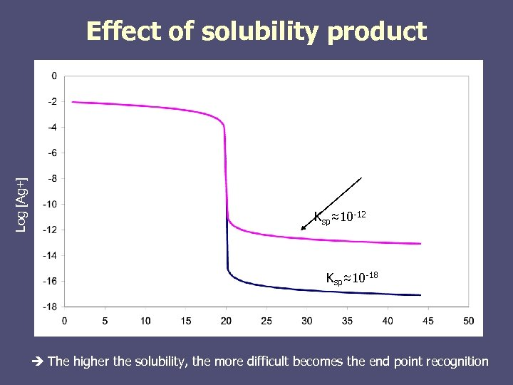Log [Ag+] Effect of solubility product Ksp≈10 -12 Ksp≈10 -18 The higher the solubility,