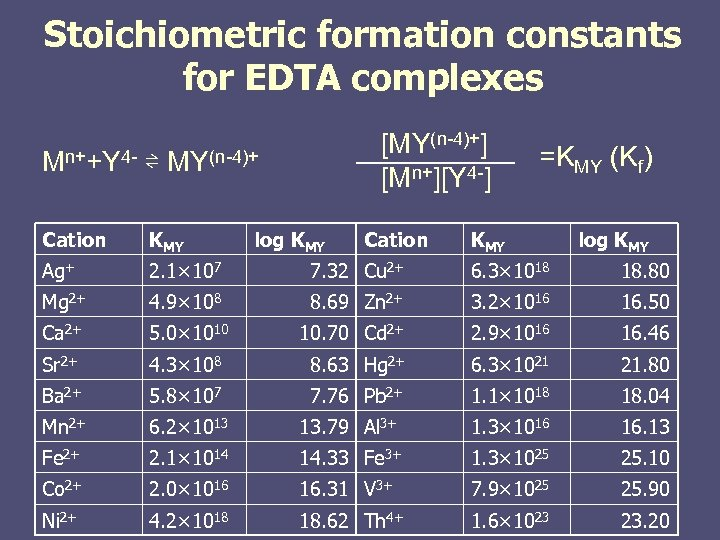 Stoichiometric formation constants for EDTA complexes [MY(n-4)+] [Mn+][Y 4 -] Mn++Y 4 - ⇌