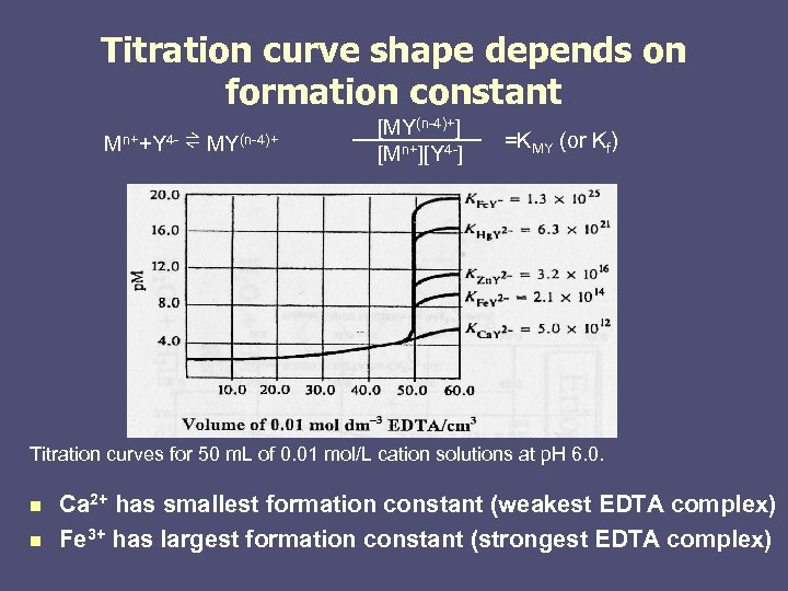 Titration curve shape depends on formation constant Mn++Y 4 - ⇌ MY(n-4)+ [MY(n-4)+] [Mn+][Y