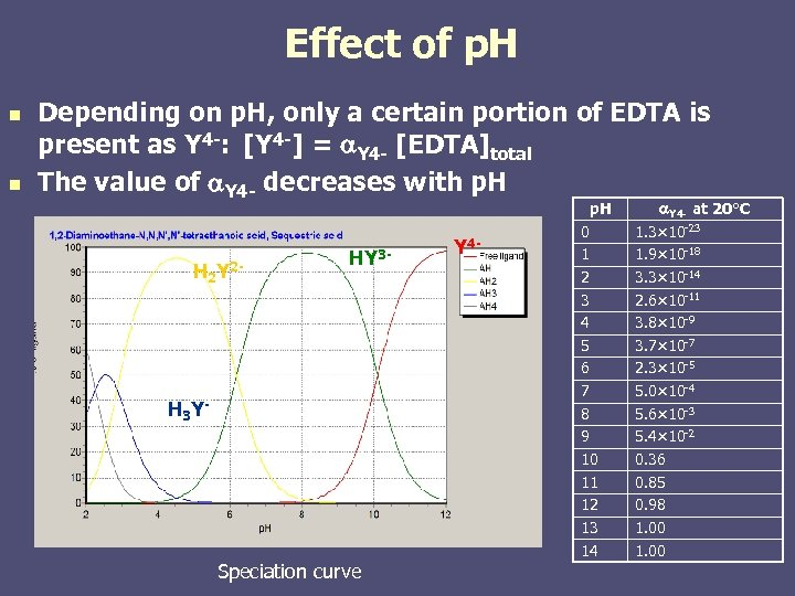 Effect of p. H n n Depending on p. H, only a certain portion