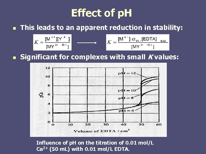 Effect of p. H n This leads to an apparent reduction in stability: n