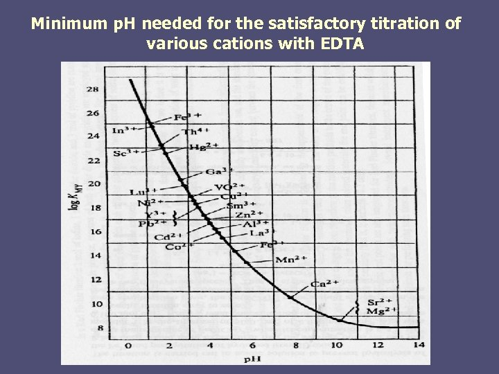 Minimum p. H needed for the satisfactory titration of various cations with EDTA