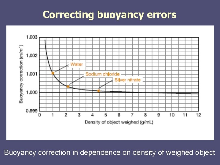 Correcting buoyancy errors Buoyancy correction in dependence on density of weighed object