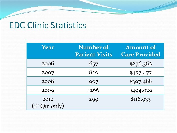 EDC Clinic Statistics Year Number of Patient Visits Amount of Care Provided 2006 2007