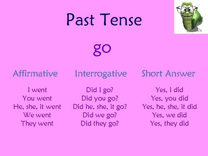 Past Tense go Affirmative I went You went He, she, it went We went
