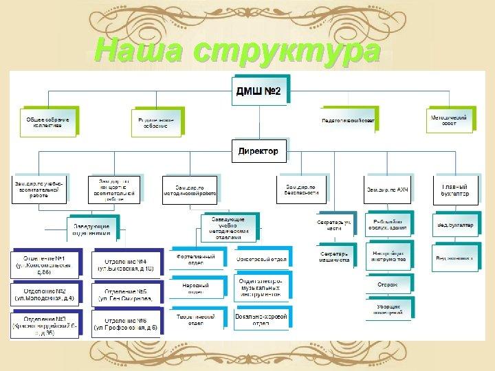 Наша структура