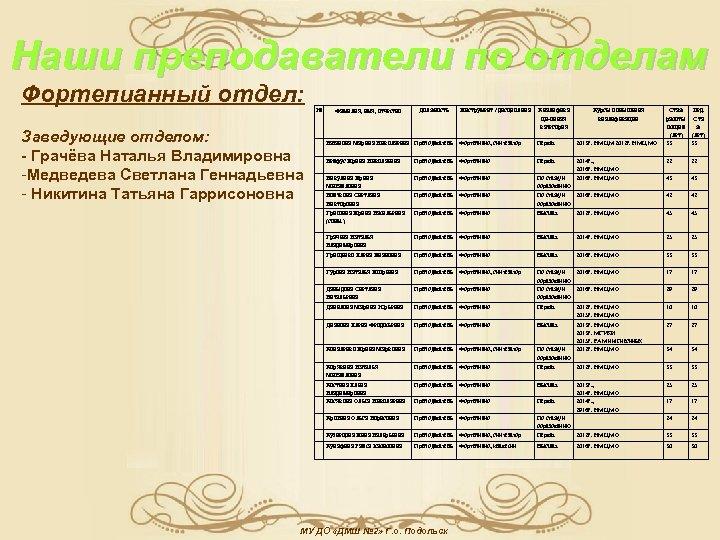 Наши преподаватели по отделам Фортепианный отдел: № Фамилия, имя, отчество Инструмент / дисциплина Квалифика